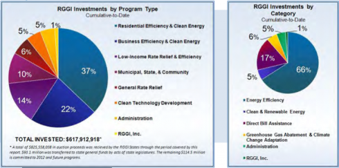 RGGI Investments by Program and Category