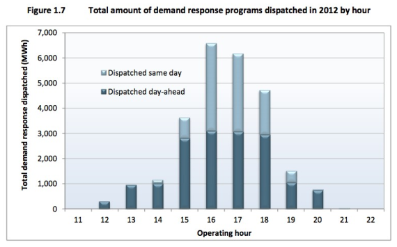 demand response programs by hour