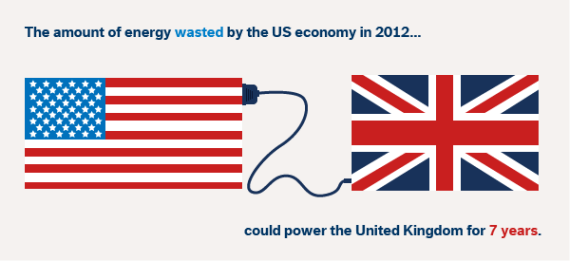 US energy waste UK