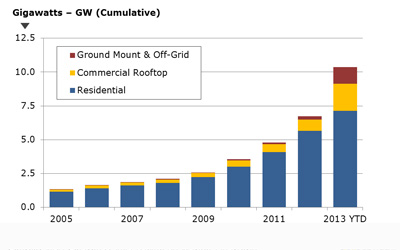 Cumulative solar PV installed in Japan at the end of August 2013 (shown as 2013 YTD) Image Credit: NPD Solarbuzz Asia Pacific PV Market Quarterly