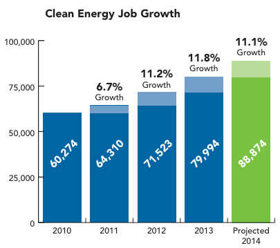 Massachusetts green job growth