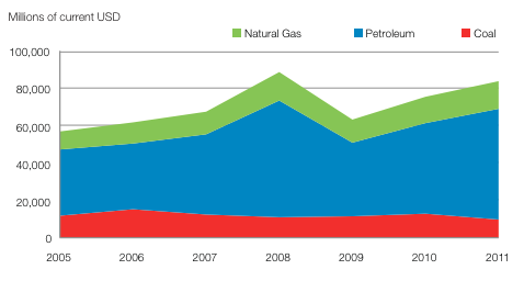 Fossil fuel subsidies in OECD countries