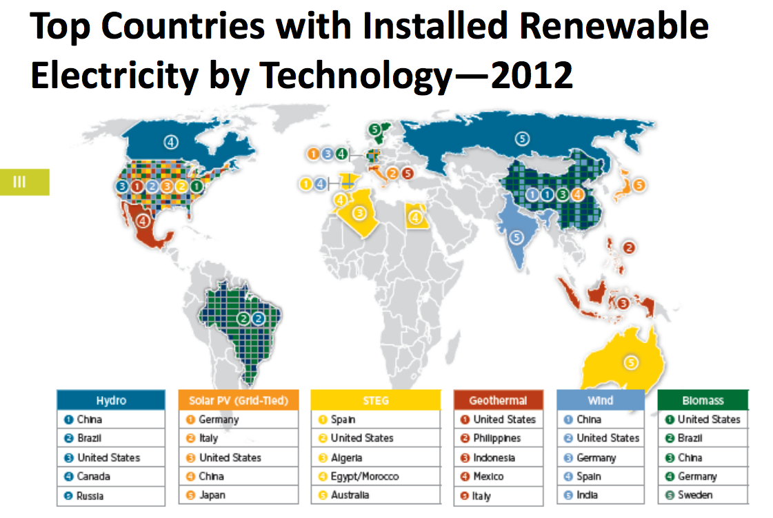 Taken From: http://c1cleantechnicacom-wpengine.netdna-ssl.com/files/2013/11/clean-energy-world-leaders-2012.png