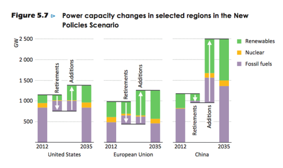 iea-capacity-changes