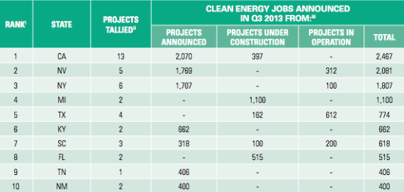 Top 10 States 3Q 2013 Green Jobs