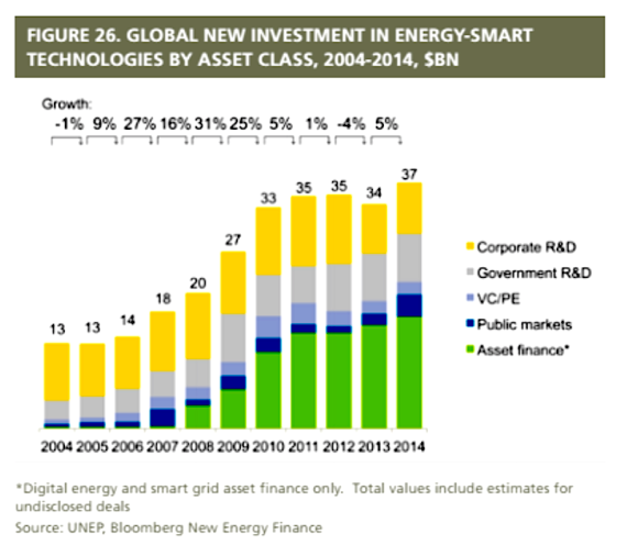 Global new investment in energy-smart tech:asset class (unep.org)