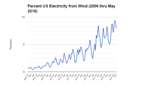 US wind electricity