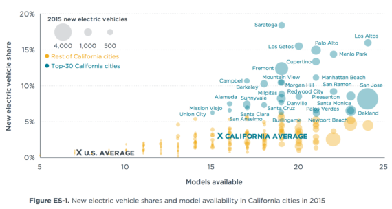 ev-sales-models-california-usa