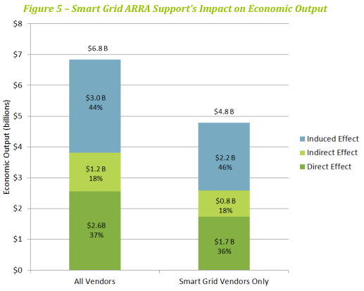 Smart grid funding economic output