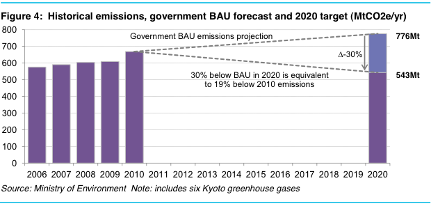 South Korea historical and forecast emissions