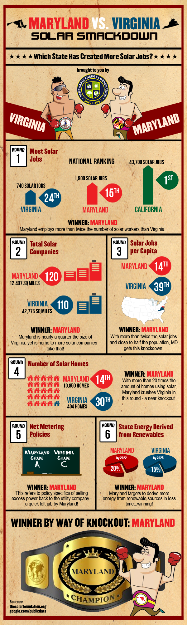 virginia maryland solar infographic