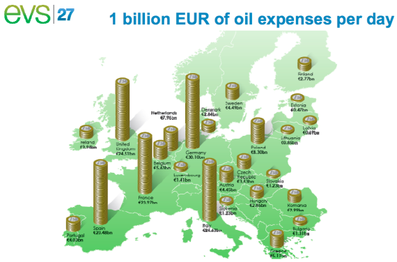 eur oil expensese per day