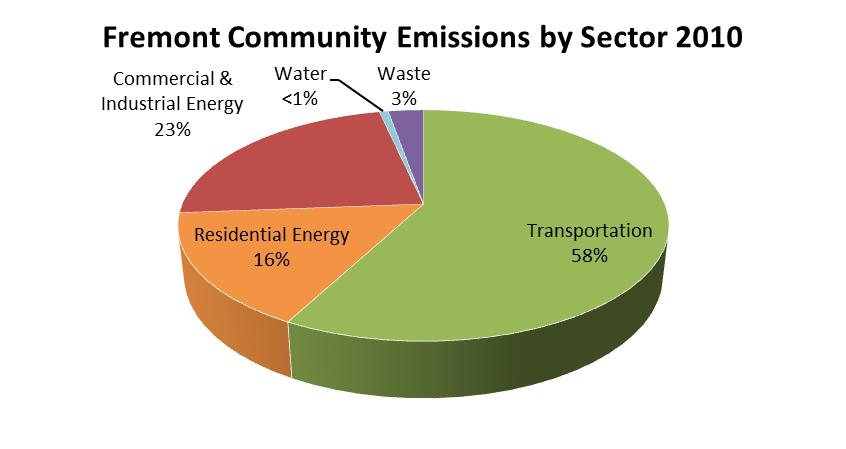 Fremont Community Emissions By Sector
