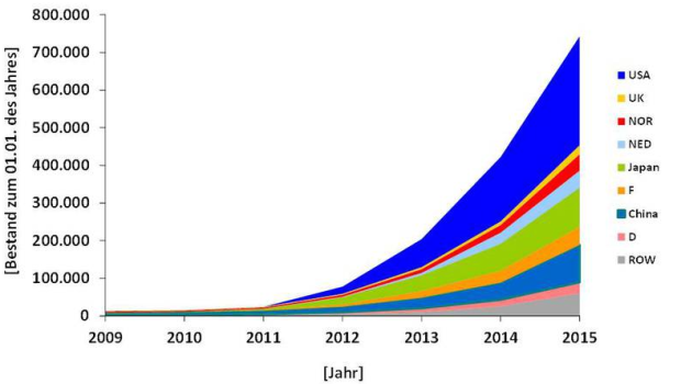 electric cars worldwide total