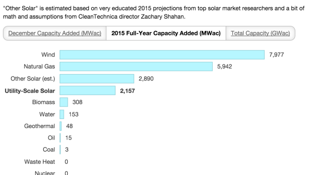 New US Electricity 2015