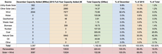 US Renewable Energy Capacity - December 2015