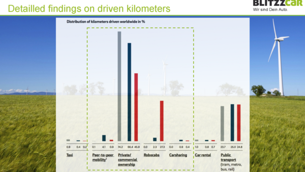 ... Driving Vehicles Will Make 90% Of Urban Cars Redundant | CleanTechnica