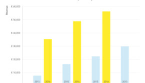 fastned-revenue-growth