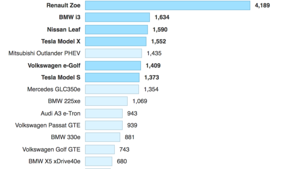 Europe Electric Car Sales Up Cleantechnica