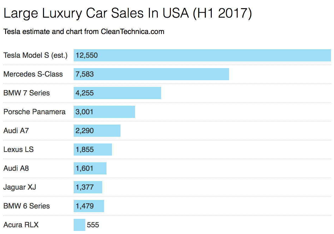 Tesla Model S Crushes Large Luxury Car Competition (H1 2017 US Sales ...