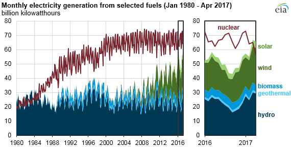 U.S. monthly renewables generation surpasses nuclear for first time in 33 years