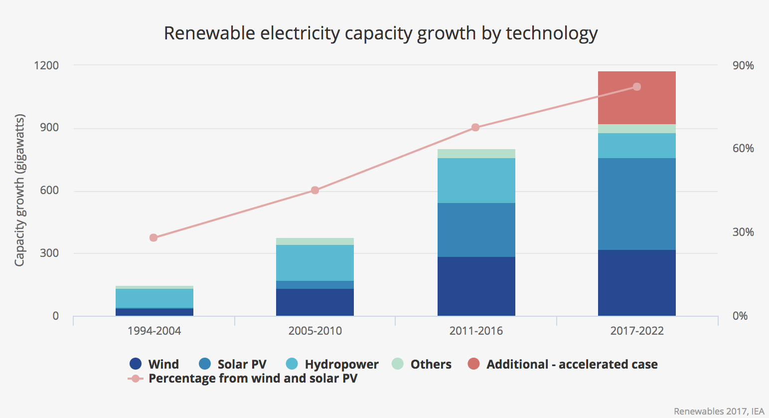 7 Charts Solar Leads The Way As Renewables Grow Faster Than Solarpvdiagramhowitworksjpg We Expect That Pv Capacity Growth Will Be Higher Any Other Renewable Technology Through 2022