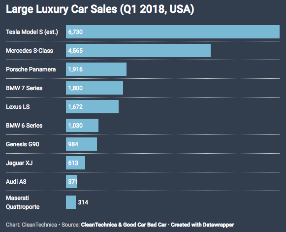 Please Stop Saying Evs Are Only 1 Of Auto Sales In The Us