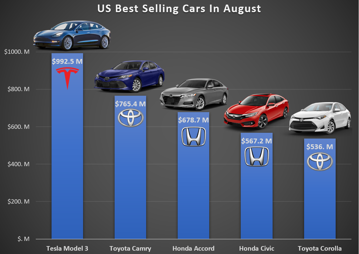 Major Tesla Short Seller Switches To Long Cites 4 Cleantechnica Motor Design Diagram Pics Citron Believes That The Strong Results It Saw From Third Quarter Production And Deliveries Demonstrate Has Turned Corner Fledgling
