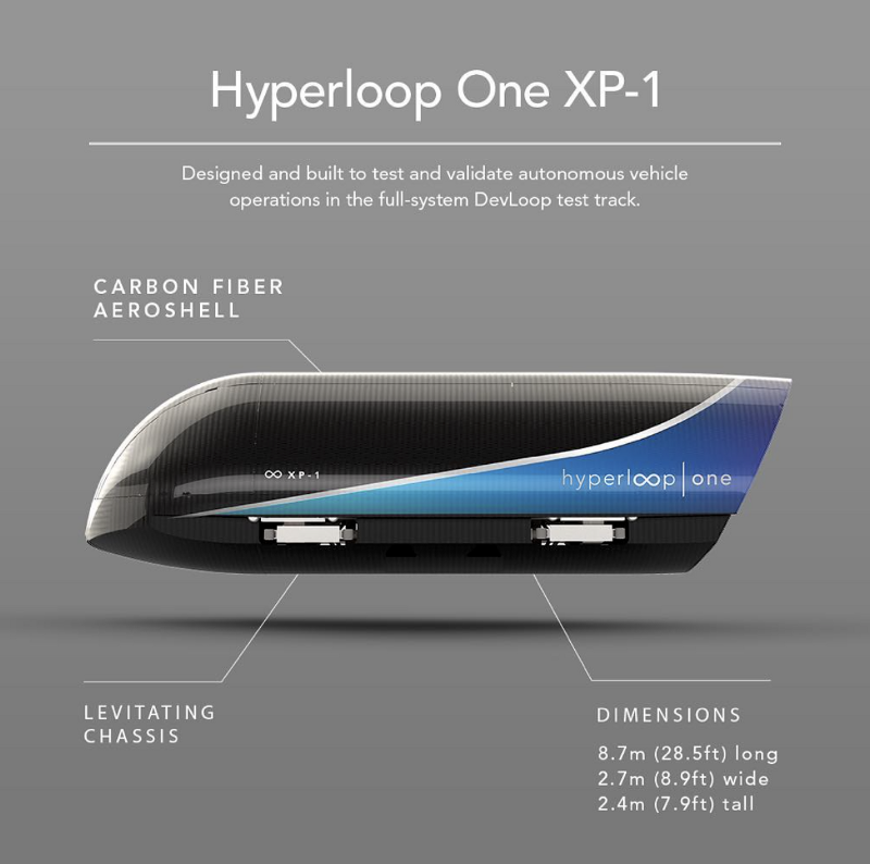 The Race For A New High Speed Mode Of Transportation